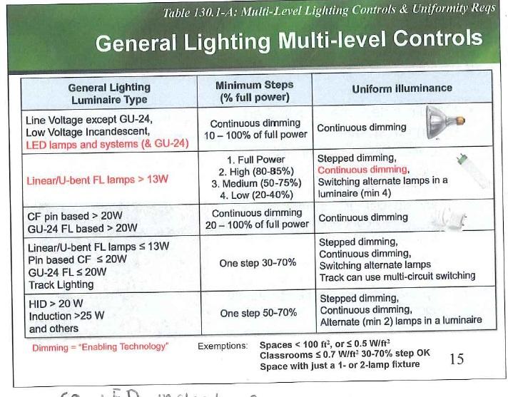 Company: Associated Lighting Representatives